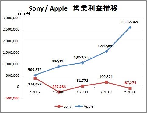 ソニーとAppleの営業利益推移 Smart Planet • ソニーとApp