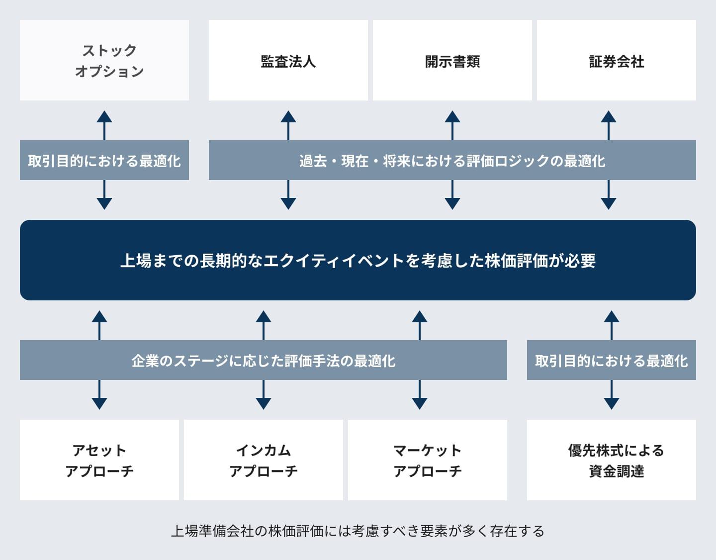 クライアントの課題の図