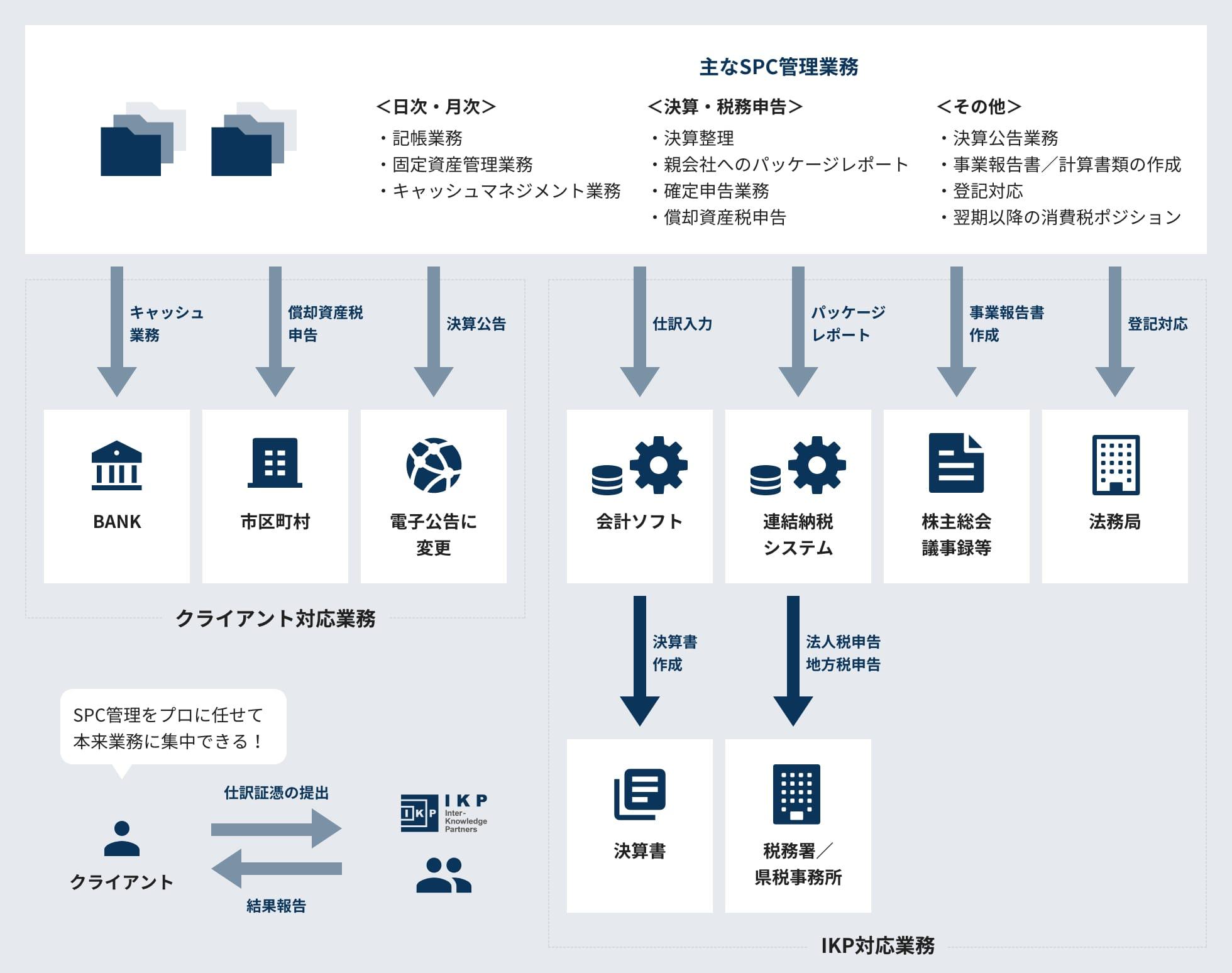 クライアント課題の図