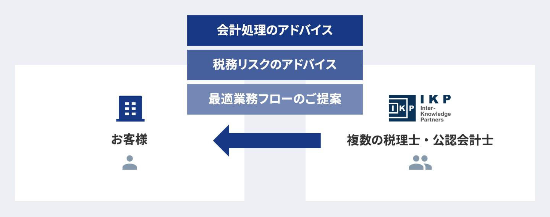 サービス提供のイメージ画像